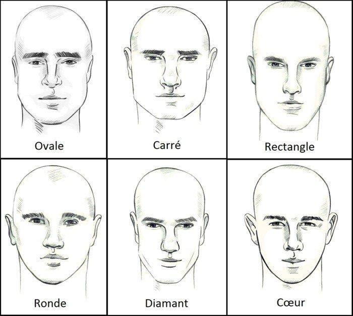 cortes de pelo hombre según la cara del rostro, las seis formas de rostro más conocidas en dibujos