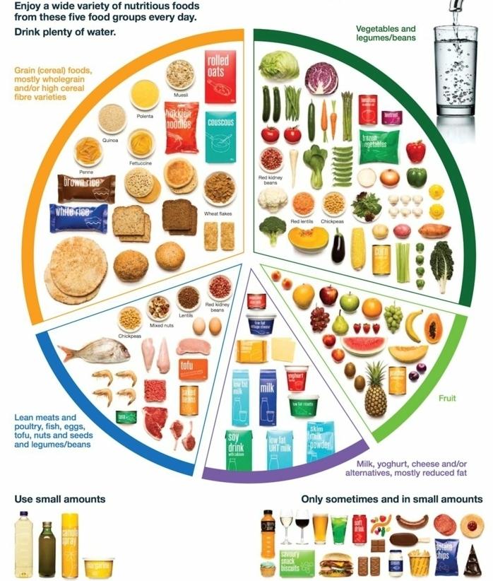 tabla de los ingredientes saludables que debes incluir en tu menú para conseguir una dieta equilibrada, platos saludables con recetas