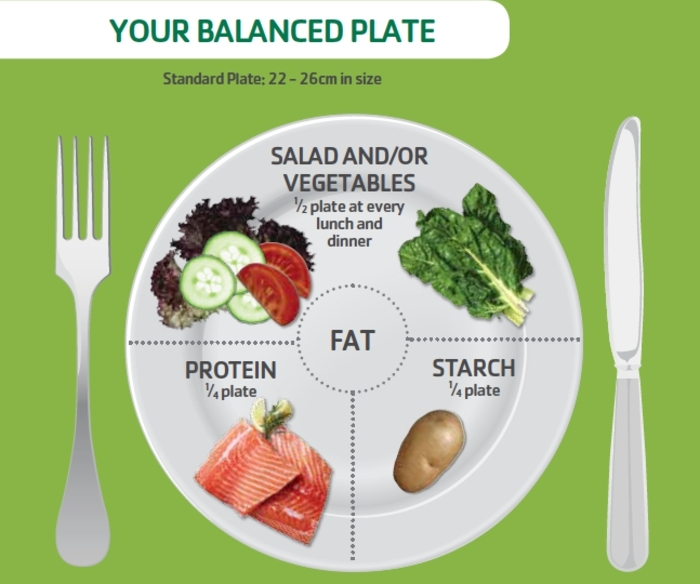 tabla de comidas para adelgazar con porciones de todos los alimentos necesarios, qué comer para adelgazar fotos de comidas y consejos