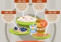 Mejora tus hábitos alimentarios con una dieta equilibrada. 10 recetas fáciles y sanas