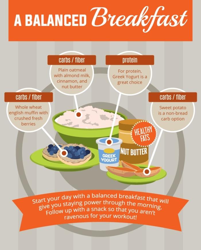 cómo conseguir una dieta equilibrada empezando del desayuno, alimentos que tu desayuno balanceado debe incluir
