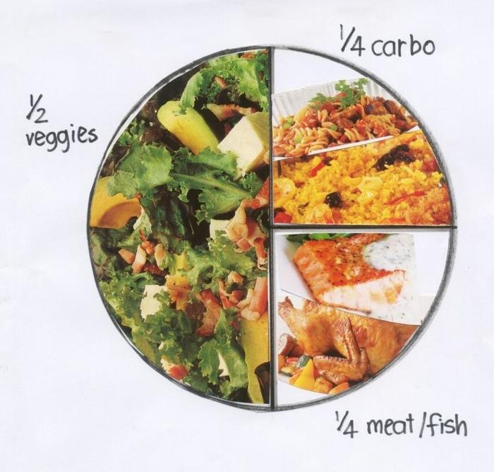 porciones de los alimentos en un plato equilibrado, ideas de menu semanal para adelgazar, qué comer para bajar de peso