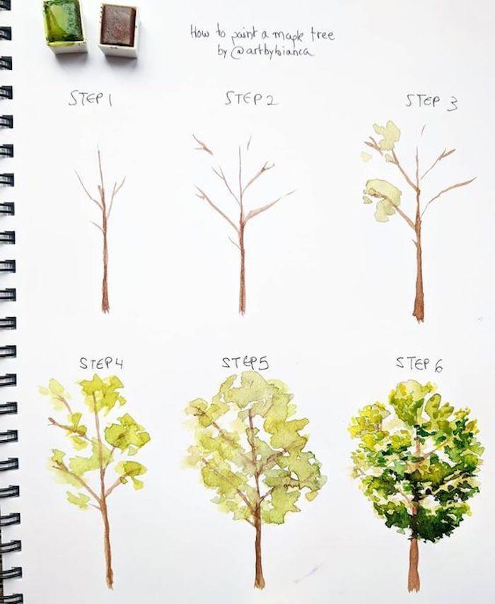 como dibujar un arbol verde paso a paso, dibujos para niños simpáticos y fáciles, dibujar es divertido, tutoriales originales